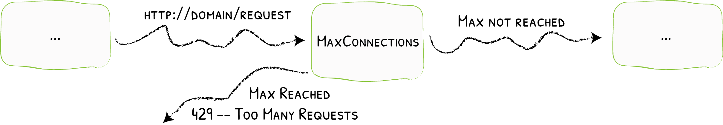 MaxConnection